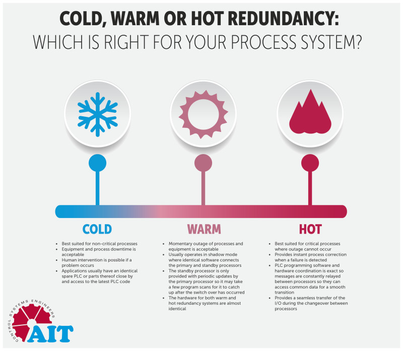 Cold, warm and hot redundancy: determining how much you need