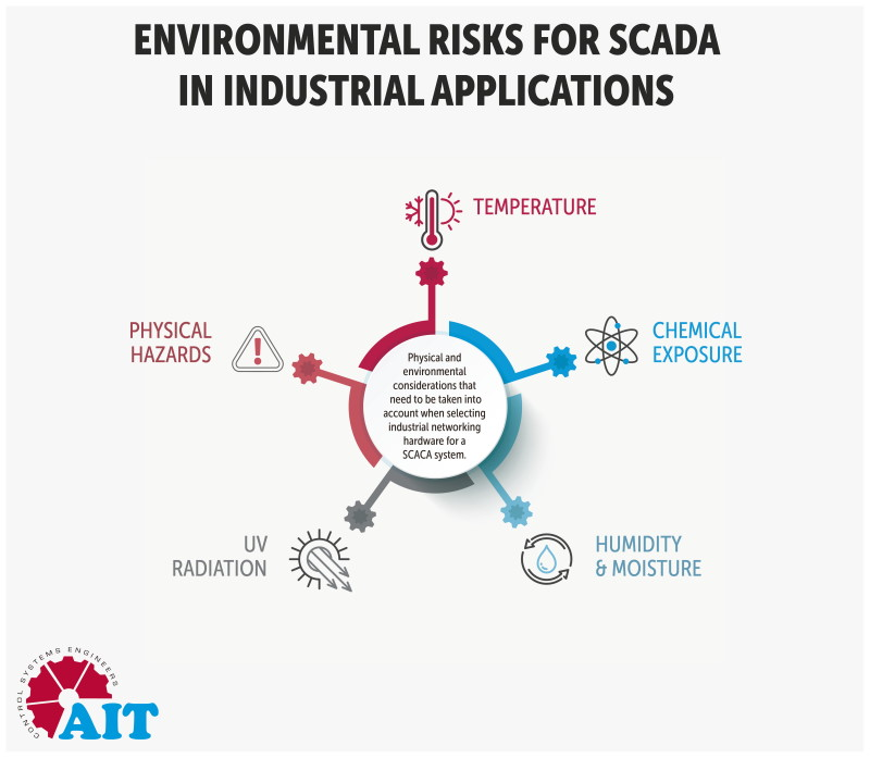 Reducing risks and increasing SCADA network reliability