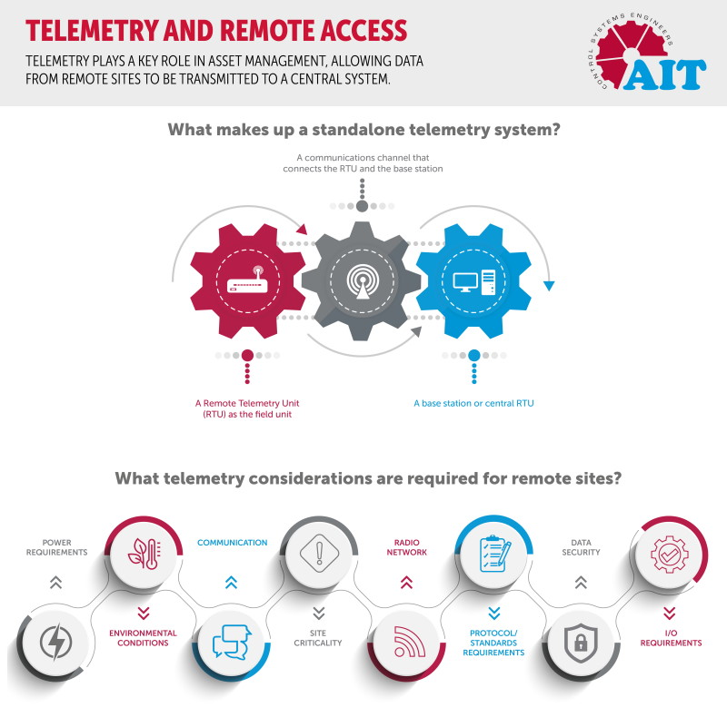 Telemetry and remote access